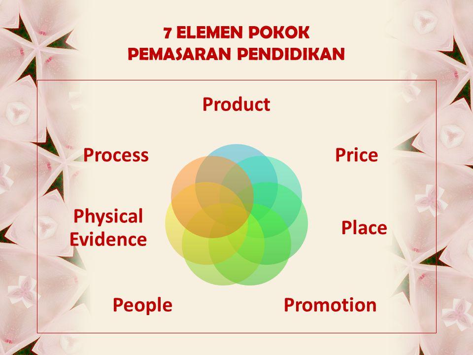 7 ELEMEN POKOK PEMASARAN PENDIDIKAN Product Price Place PromotionPeople Physical Evidence Process