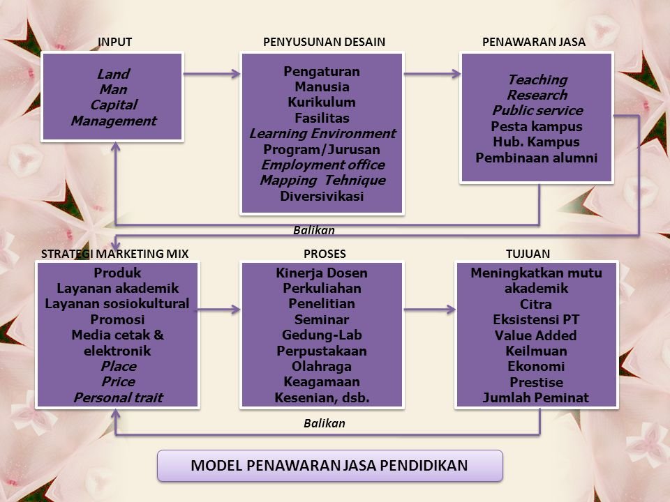 7 ELEMEN POKOK PEMASARAN PENDIDIKAN Product Price Place PromotionPeople Physical Evidence Process
