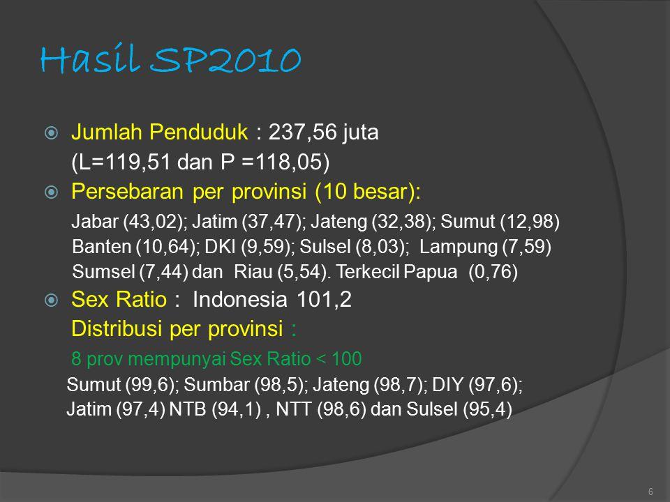 Perkembangan Penduduk Indonesia (1980-2010) Total Penduduk (juta) LPP (% per tahun)  1980 146,9 1980-1990 1,97  1990 178,6 1990-2000 1,45  2000 205,1 2000-2010 1,49  2010 237,6 Distribusi LPP 2000-2010 per provinsi: Terkecil : Jateng 0,37 % Terbesar : Papua 5,46 % 7