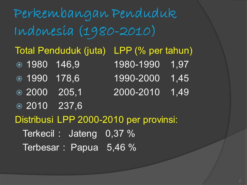 Perkembangan Penduduk Indonesia (1980-2010) Total Penduduk (juta) LPP (% per tahun)  1980 146,9 1980-1990 1,97  1990 178,6 1990-2000 1,45  2000 205