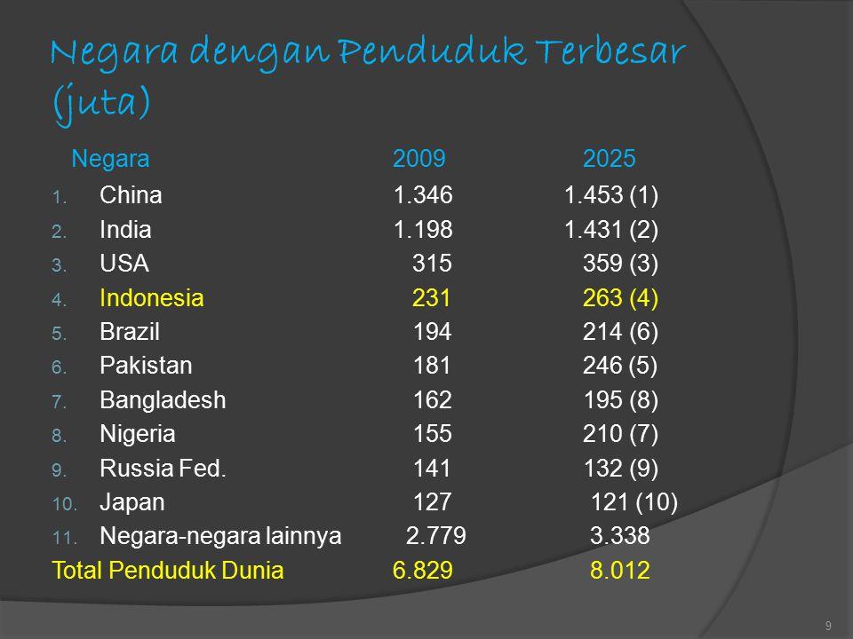 Negara dengan Penduduk Terbesar (juta) Negara2009 2025 1. China1.3461.453 (1) 2. India1.1981.431 (2) 3. USA 315 359 (3) 4. Indonesia 231 263 (4) 5. Br