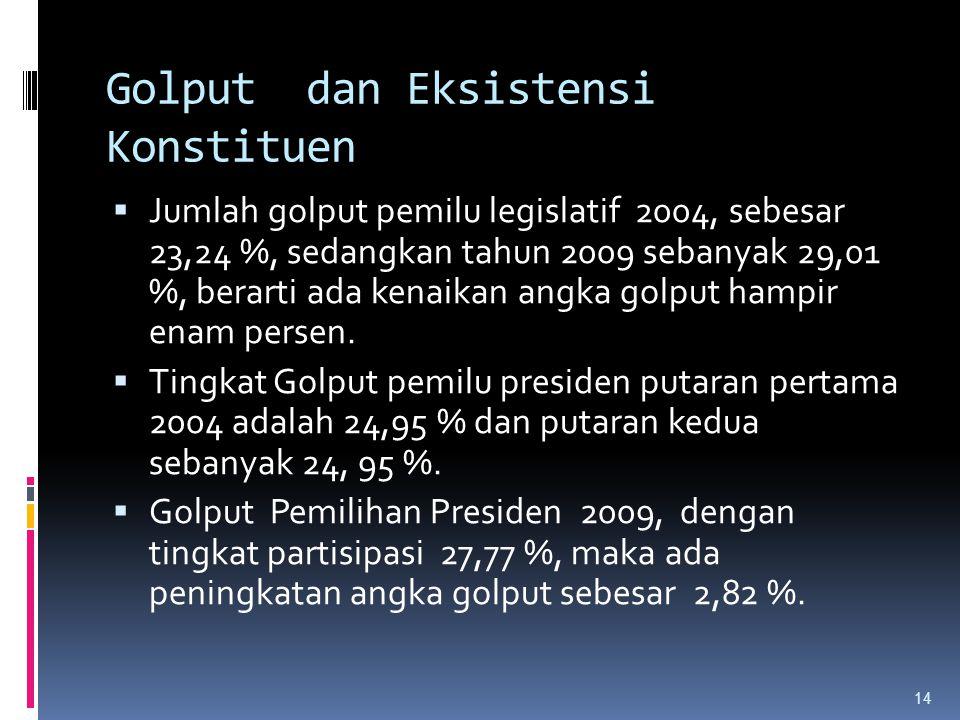 Golput dan Eksistensi Konstituen  Jumlah golput pemilu legislatif 2004, sebesar 23,24 %, sedangkan tahun 2009 sebanyak 29,01 %, berarti ada kenaikan angka golput hampir enam persen.