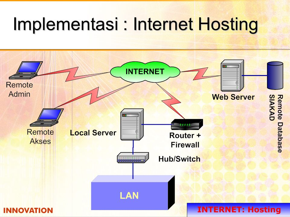 Implementasi : Internet Dedicated