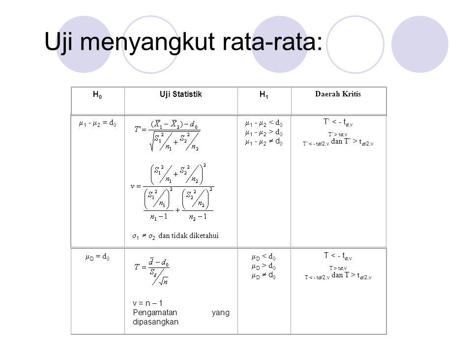 Uji menyangkut rata-rata: H0H0 Uji StatistikH1H1 Daerah Kritis  1 -  2 = d 0  1   2 dan tidak diketahui  1 -  2 < d 0  1 -  2 > d 0  1 -  2