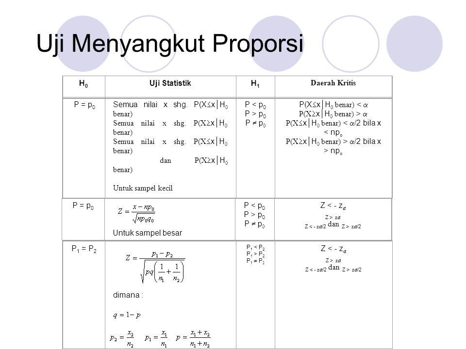Uji Menyangkut Proporsi H0H0 Uji StatistikH1H1 Daerah Kritis P = p 0 Semua nilai x shg. P(X  x  H 0 benar) Semua nilai x shg. P(X  x  H 0 benar) S