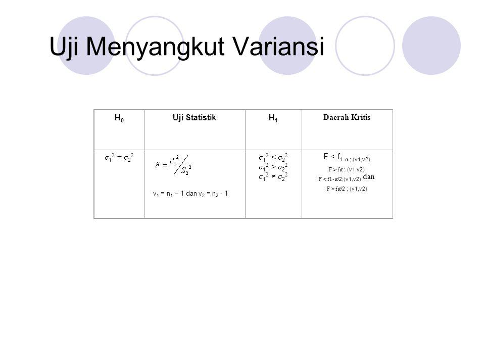 Uji Menyangkut Variansi H0H0 Uji StatistikH1H1 Daerah Kritis  1 2 =  2 2 v 1 = n 1 – 1 dan v 2 = n 2 - 1  1 2 <  2 2  1 2 >  2 2  1 2   2 2 F