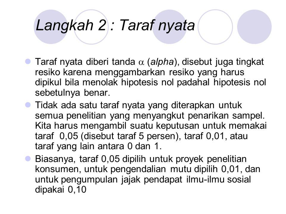 Langkah 2 : Taraf nyata Taraf nyata diberi tanda  (alpha), disebut juga tingkat resiko karena menggambarkan resiko yang harus dipikul bila menolak hi
