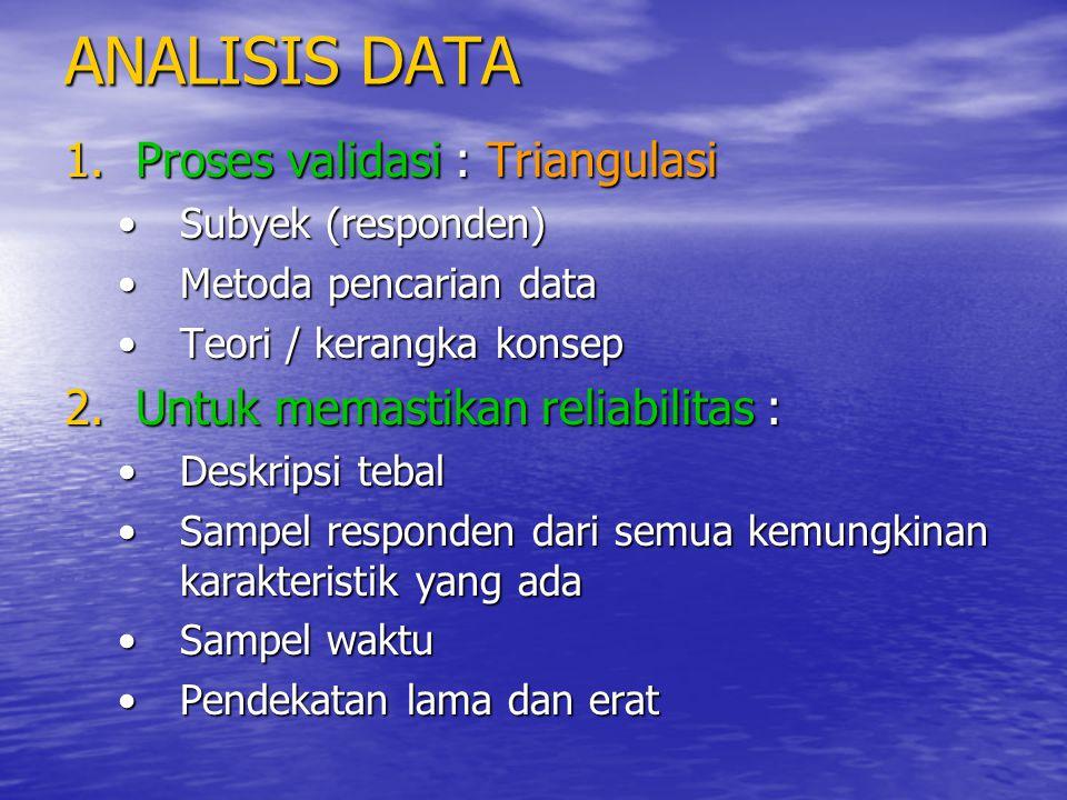 ANALISIS DATA 1.Proses validasi : Triangulasi Subyek (responden)Subyek (responden) Metoda pencarian dataMetoda pencarian data Teori / kerangka konsepT