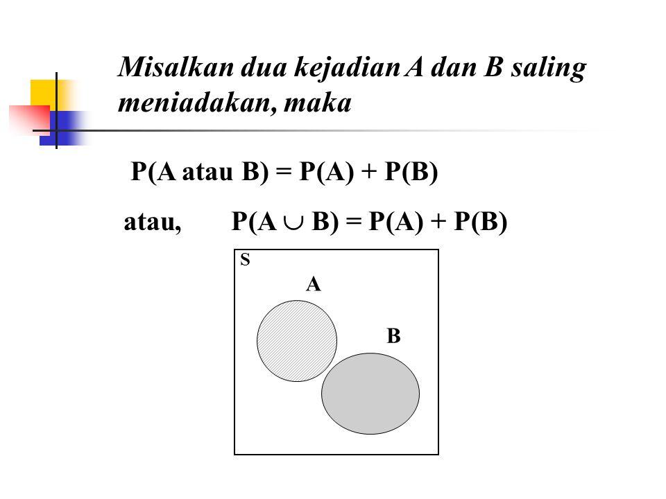 P(A atau B) = P(A) + P(B) atau, P(A  B) = P(A) + P(B) A S B Misalkan dua kejadian A dan B saling meniadakan, maka