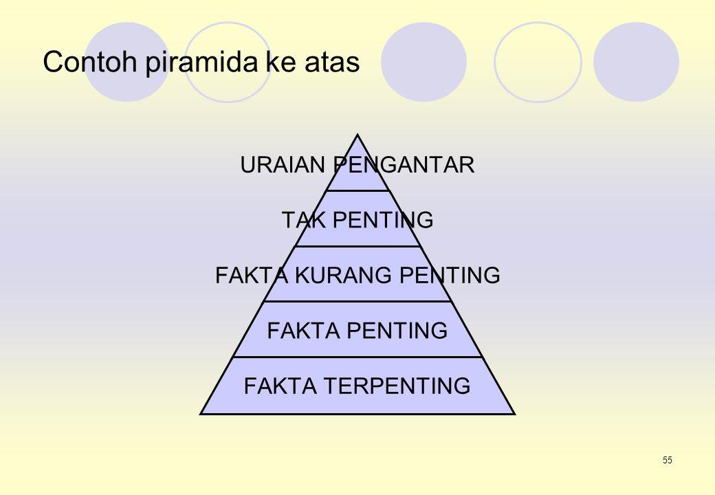 55 Contoh piramida ke atas URAIAN PENGANTAR TAK PENTING FAKTA KURANG PENTING FAKTA PENTING FAKTA TERPENTING