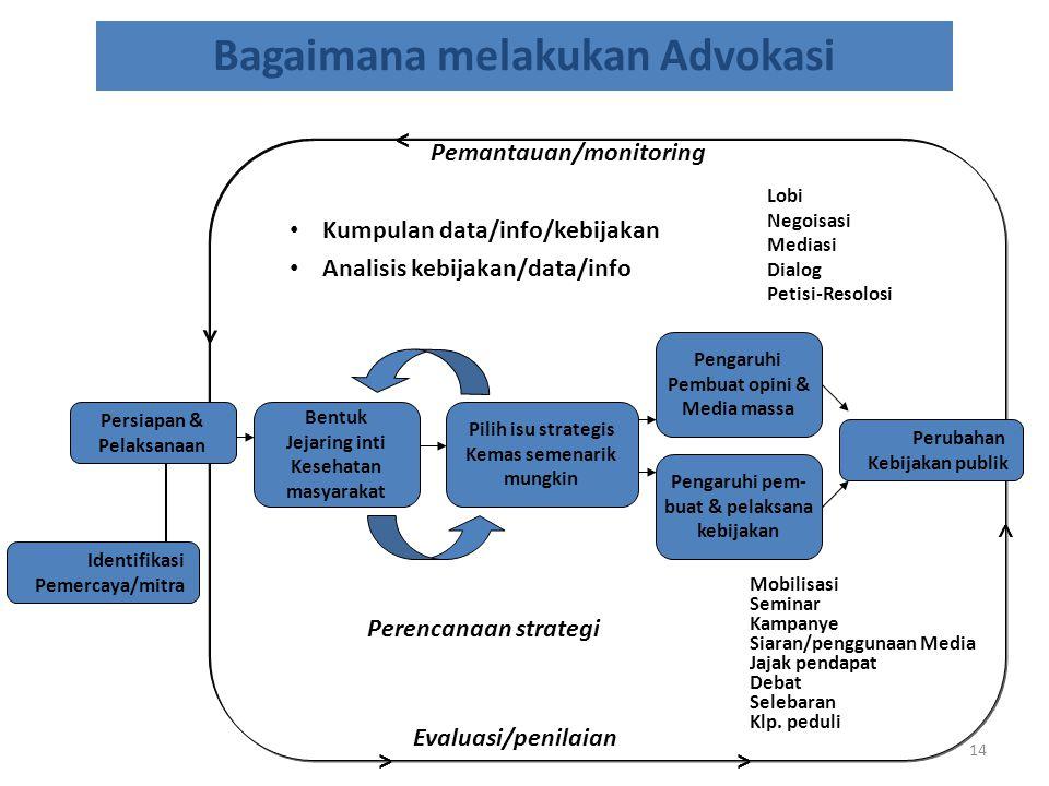 Kumpulan data/info/kebijakan Analisis kebijakan/data/info 14 Bagaimana melakukan Advokasi Persiapan & Pelaksanaan Identifikasi Pemercaya/mitra Bentuk