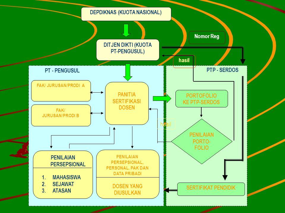 PANITIA SERTIFIKASI DOSEN FAK/ JURUSAN/PRODI A DITJEN DIKTI (KUOTA PT-PENGUSUL) FAK/ JURUSAN/PRODI B PENILAIAN PERSEPSIONAL, PERSONAL, PAK DAN DATA PR