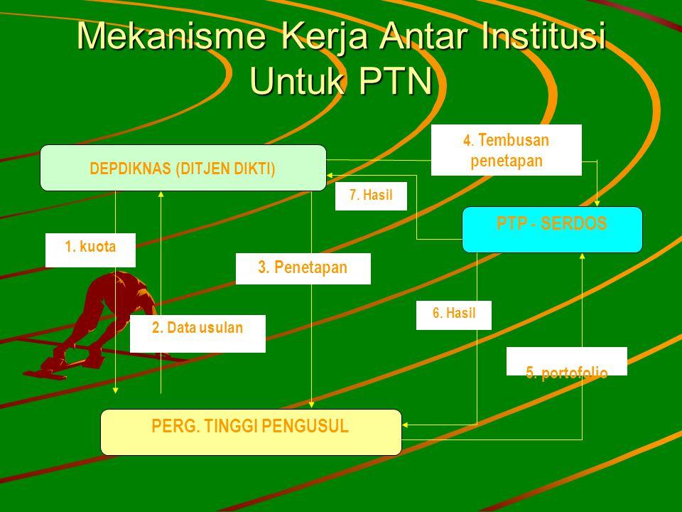 Mekanisme Kerja Antar Institusi Untuk PTN DEPDIKNAS (DITJEN DIKTI) PERG. TINGGI PENGUSUL PTP - SERDOS 2. Data usulan 1. kuota 5. portofolio 6. Hasil 4