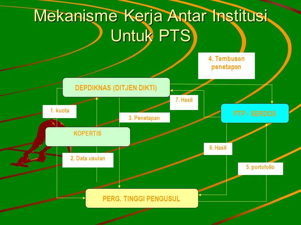 Mekanisme Kerja Antar Institusi Untuk PTS DEPDIKNAS (DITJEN DIKTI) PERG. TINGGI PENGUSUL PTP - SERDOS 2. Data usulan 5. portofolio 6. Hasil 7. Hasil 3