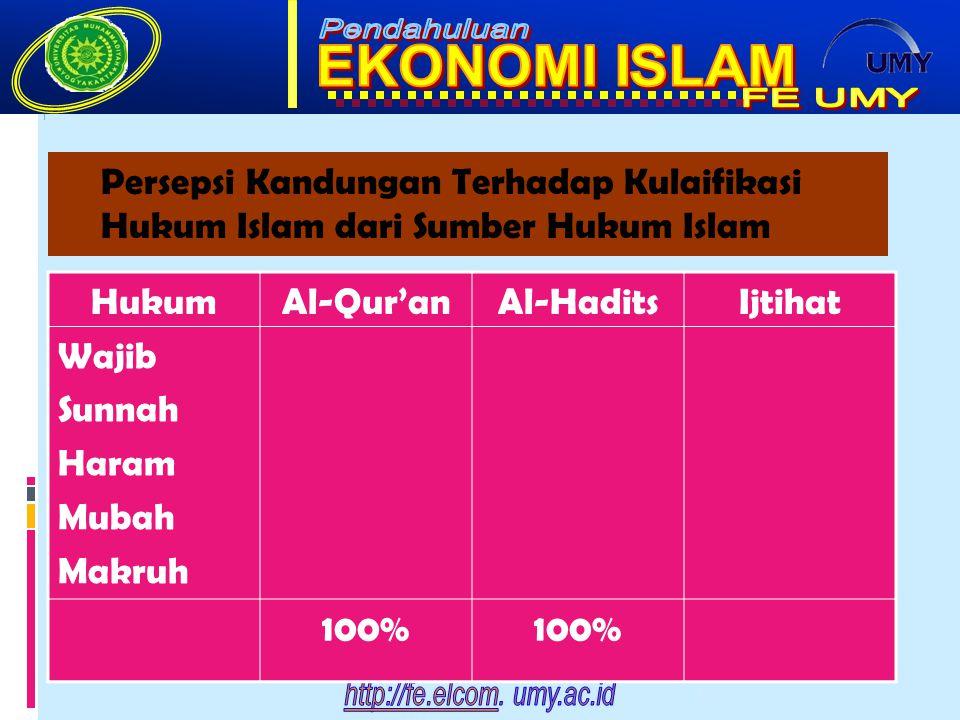 Persepsi Kandungan Terhadap Kulaifikasi Hukum Islam dari Sumber Hukum Islam HukumAl-Qur'anAl-HaditsIjtihat Wajib Sunnah Haram Mubah Makruh 100% 6