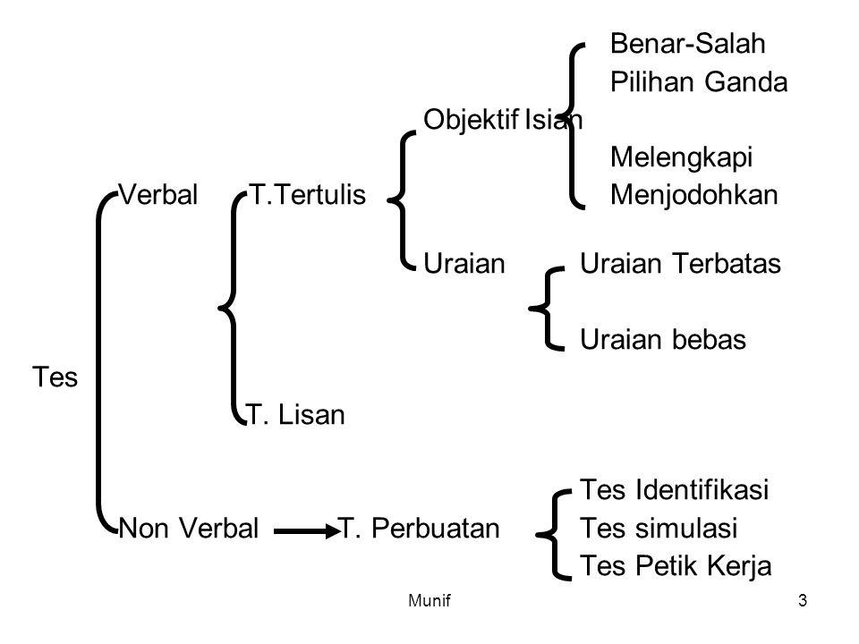 Munif3 Benar-Salah Pilihan Ganda ObjektifIsian Melengkapi Verbal T.Tertulis Menjodohkan Uraian Uraian Terbatas Uraian bebas Tes T. Lisan Tes Identifik
