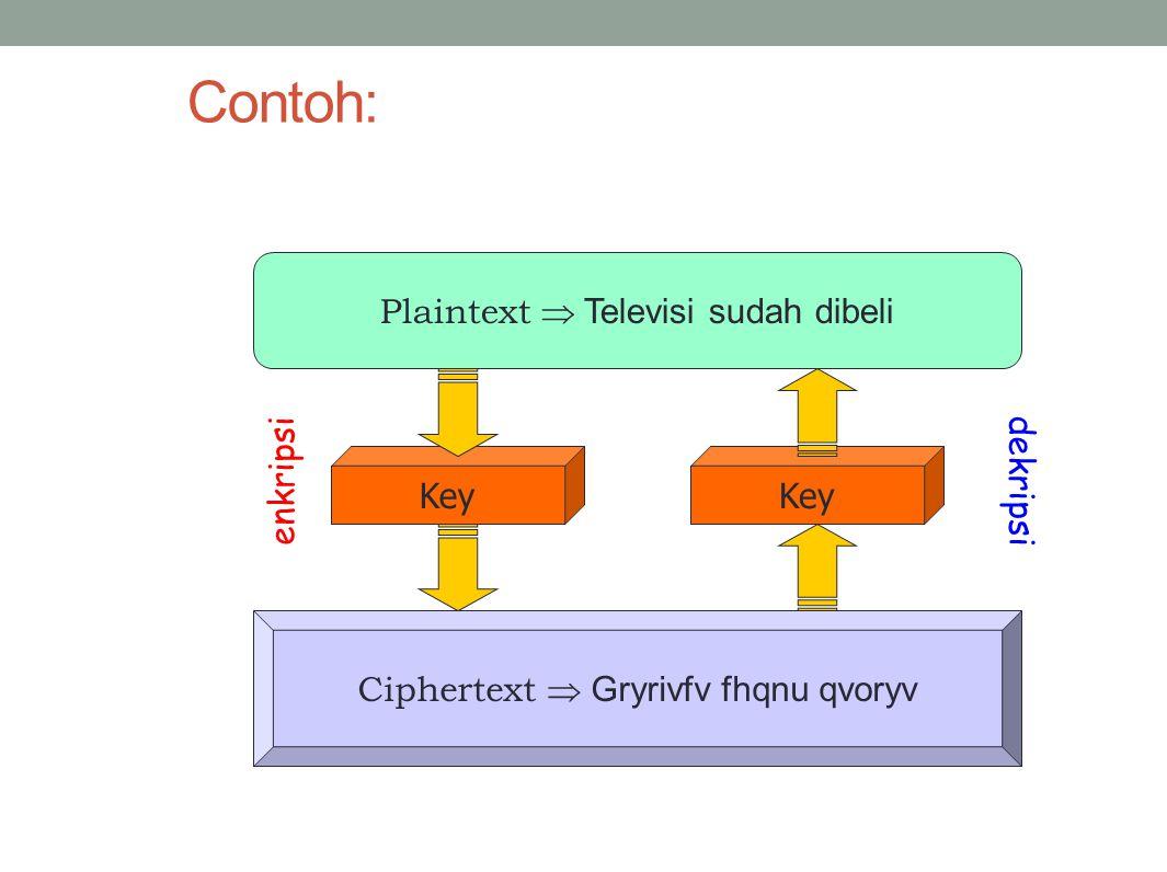 Contoh: Plaintext  Televisi sudah dibeli Ciphertext  Gryrivfv fhqnu qvoryv Key enkripsi dekripsi