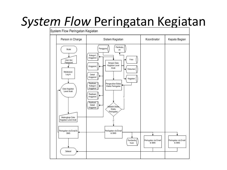 System Flow Peringatan Kegiatan