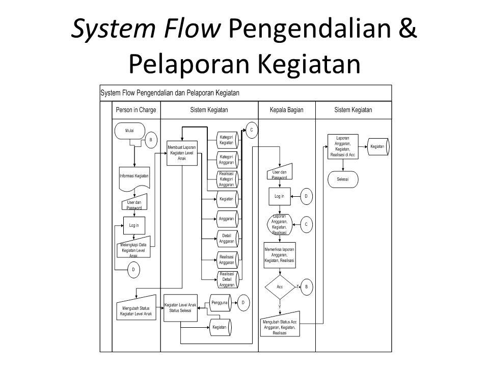 System Flow Pengendalian & Pelaporan Kegiatan