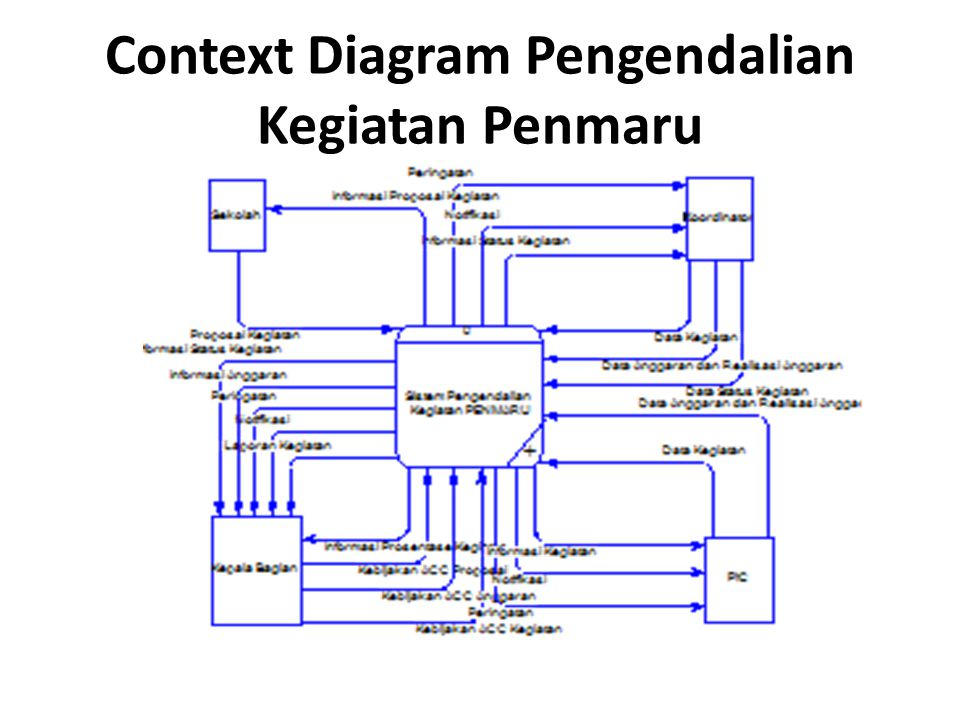 Context Diagram Pengendalian Kegiatan Penmaru
