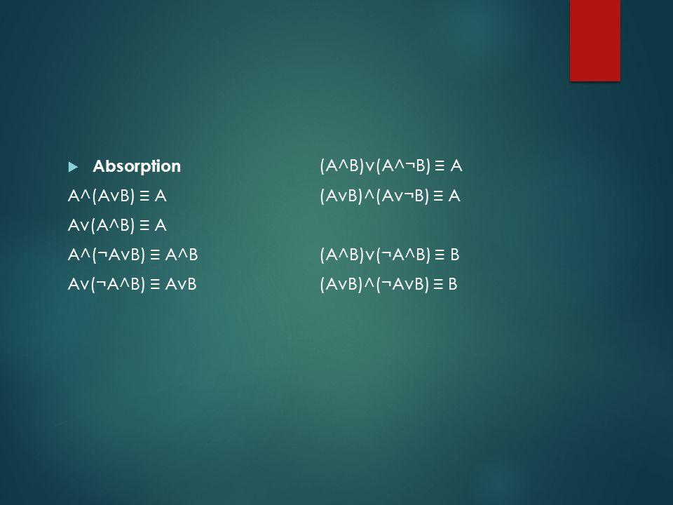  Absorption A^(AvB) ≡ A Av(A^B) ≡ A A^(¬AvB) ≡ A^B Av(¬A^B) ≡ AvB (A^B)v(A^¬B) ≡ A (AvB)^(Av¬B) ≡ A (A^B)v(¬A^B) ≡ B (AvB)^(¬AvB) ≡ B