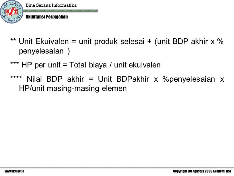 ** Unit Ekuivalen = unit produk selesai + (unit BDP akhir x % penyelesaian ) *** HP per unit = Total biaya / unit ekuivalen **** Nilai BDP akhir = Uni