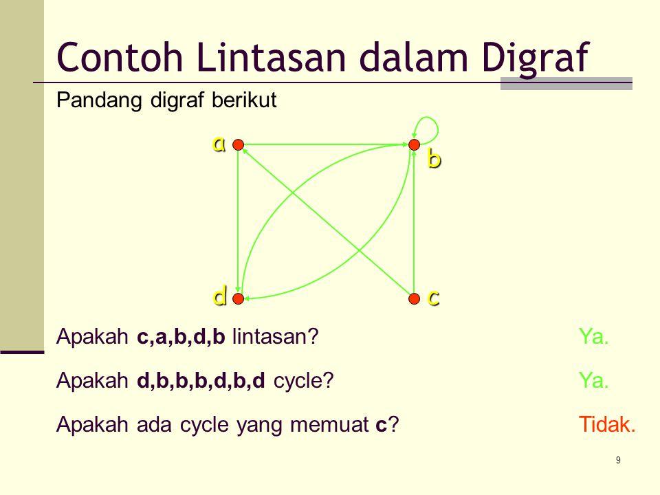 9 Pandang digraf berikutab cd Apakah c,a,b,d,b lintasan?Ya. Apakah d,b,b,b,d,b,d cycle?Ya. Apakah ada cycle yang memuat c?Tidak. Contoh Lintasan dalam