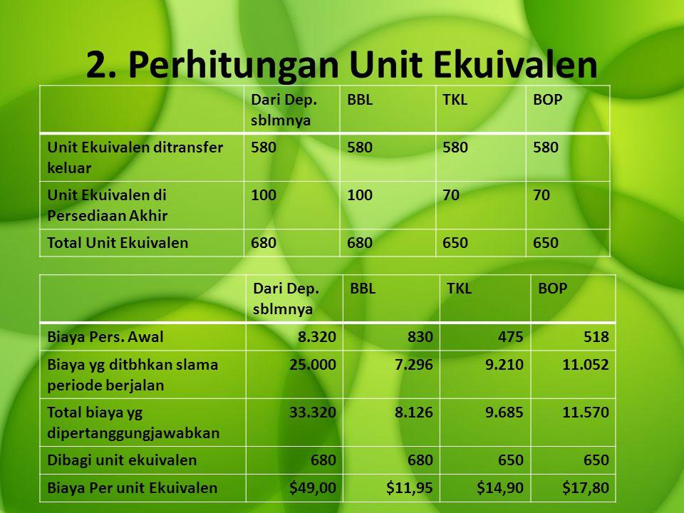 Lanjutan… = $ 49 + $ 11,95 + $ 14,90 + $ 17,80 = $93,65 per unit Biaya per Unit = Biaya bahan baku per unit + Biaya Tenaga Kerja per unit + Biaya Overhead Pabrik Unit% Peny.Biaya Per UnitTotal Biaya Unit Yang Ditransfer Ke Dep.