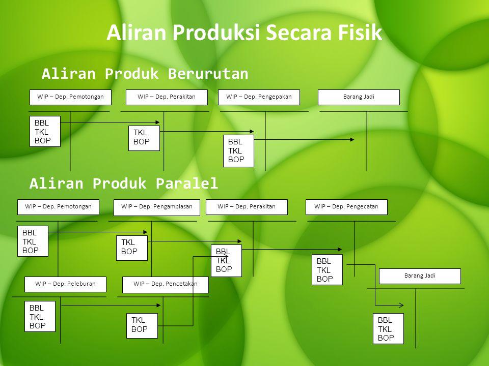 Aliran Produksi Secara Fisik BBL TKL BOP WIP – Dep.