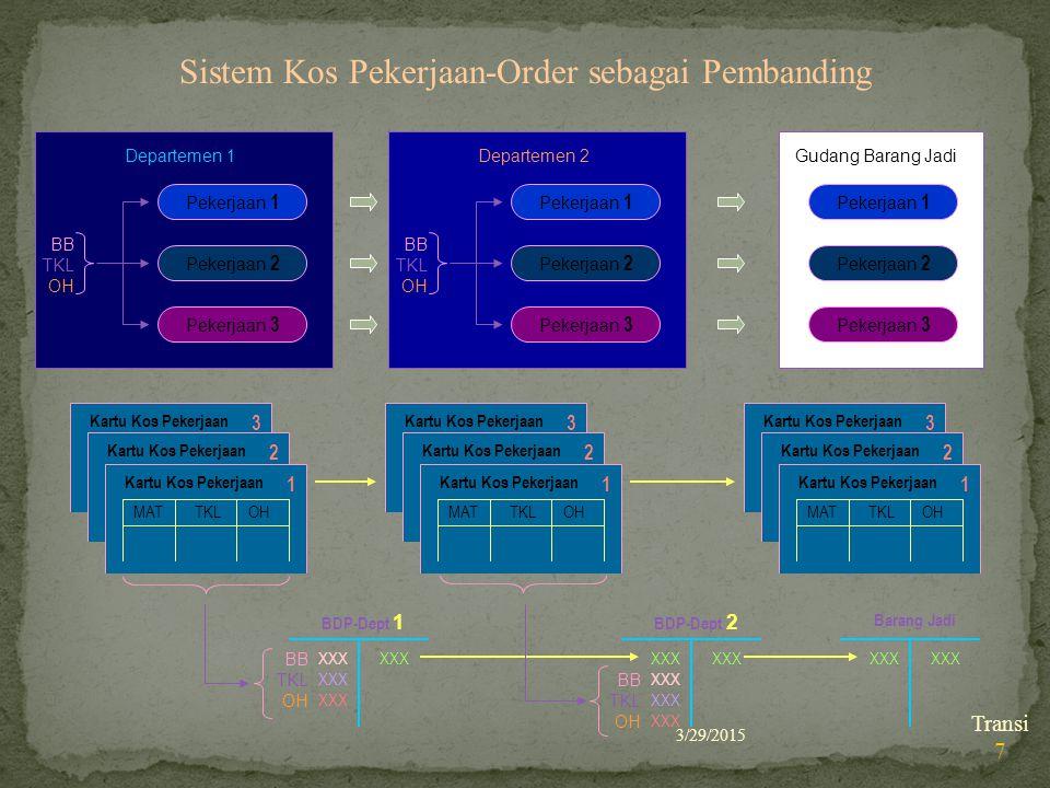 3/29/2015 Transi 7 Sistem Kos Pekerjaan-Order sebagai Pembanding Kartu Kos Pekerjaan MAT TKL OH 3 Kartu Kos Pekerjaan MAT TKL OH 2 Kartu Kos Pekerjaan