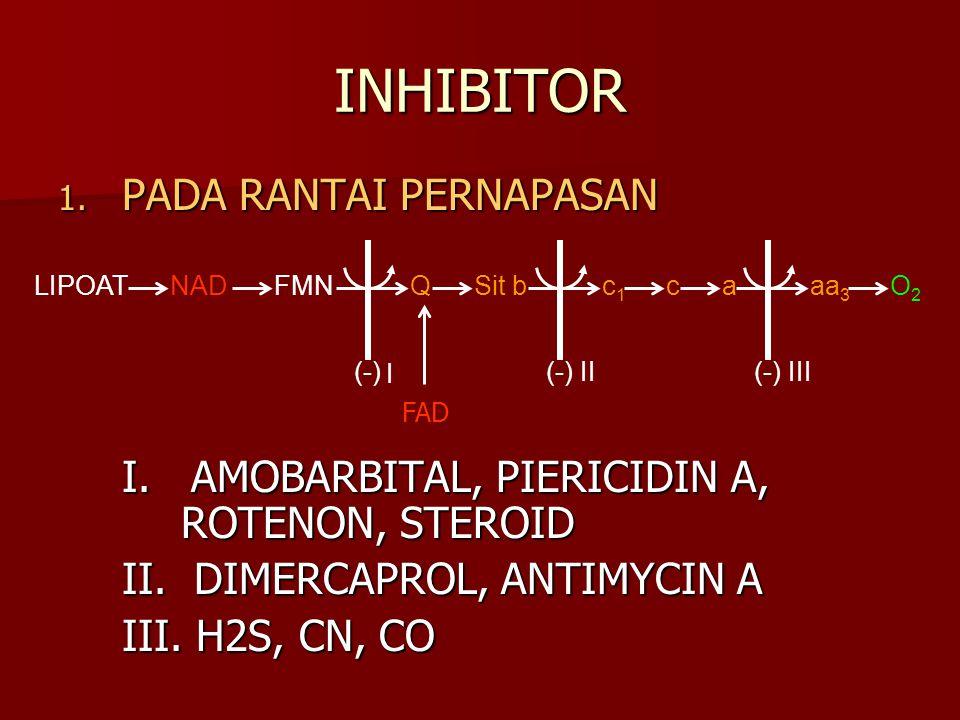 INHIBITOR 1. PADA RANTAI PERNAPASAN I. AMOBARBITAL, PIERICIDIN A, ROTENON, STEROID II. DIMERCAPROL, ANTIMYCIN A III. H2S, CN, CO NADFMNQSit bc1c1 caaa