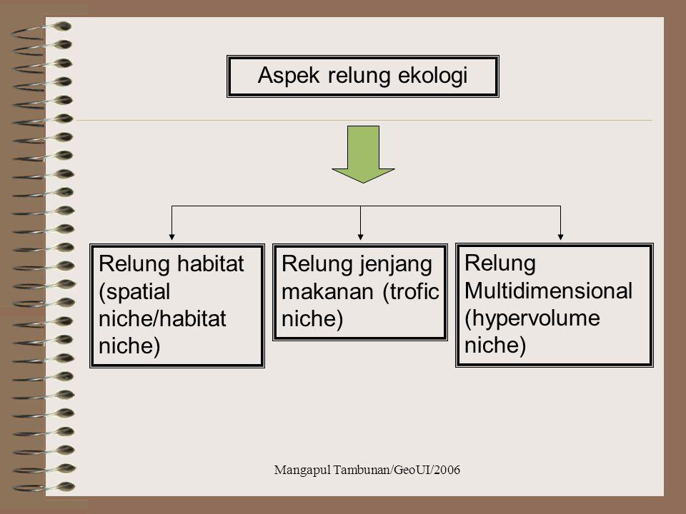 Mangapul Tambunan/GeoUI/2006 Aspek relung ekologi Relung habitat (spatial niche/habitat niche) Relung jenjang makanan (trofic niche) Relung Multidimensional (hypervolume niche)