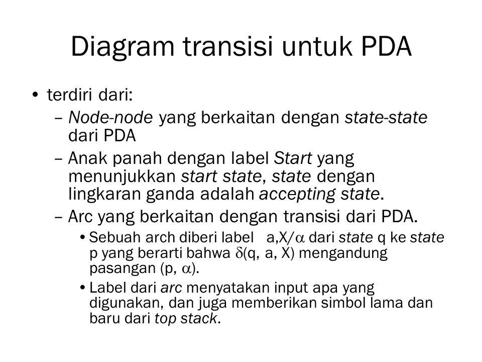 Diagram transisi untuk PDA terdiri dari: –Node-node yang berkaitan dengan state-state dari PDA –Anak panah dengan label Start yang menunjukkan start s
