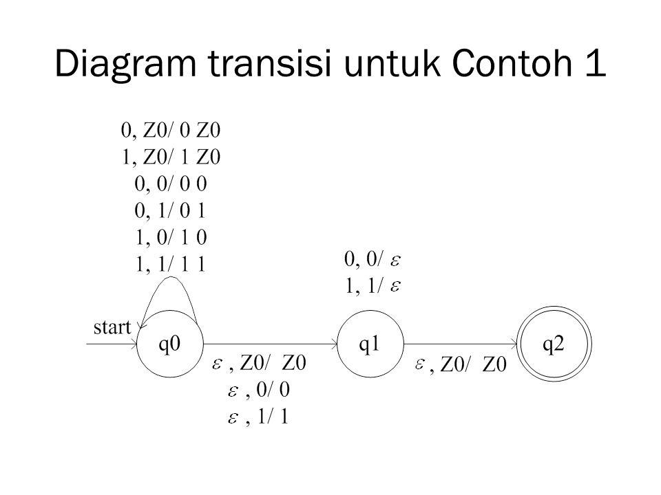 Diagram transisi untuk Contoh 1