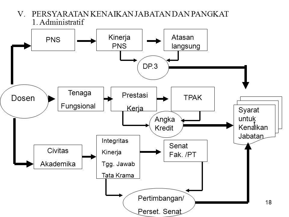 18 Dosen PNS Tenaga Fungsional Civitas Akademika Kinerja PNS Atasan langsung DP.3 Prestasi Kerja TPAK Angka Kredit Integritas Kinerja Tgg.