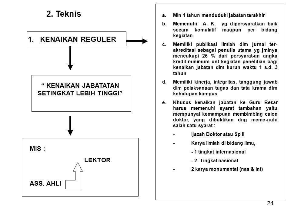 24 2.Teknis 1. KENAIKAN REGULER a.Min 1 tahun menduduki jabatan terakhir b.Memenuhi A.