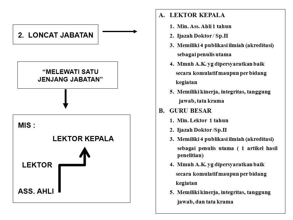 25 2.LONCAT JABATAN MELEWATI SATU JENJANG JABATAN MIS : LEKTOR KEPALA LEKTOR ASS.