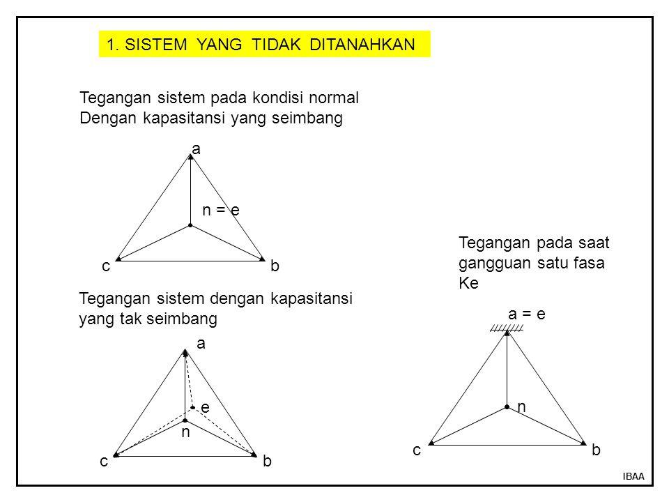 IBAA a b c n = e a = e b c n a b c n e 1. SISTEM YANG TIDAK DITANAHKAN Tegangan sistem pada kondisi normal Dengan kapasitansi yang seimbang Tegangan s