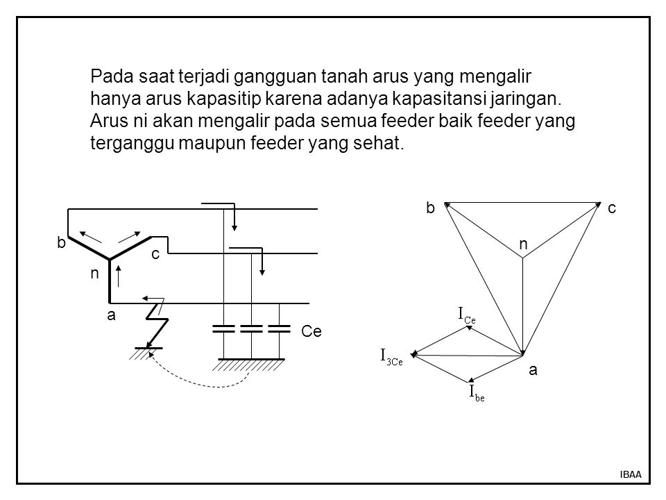 IBAA Ce a b c n a n bc Pada saat terjadi gangguan tanah arus yang mengalir hanya arus kapasitip karena adanya kapasitansi jaringan. Arus ni akan menga