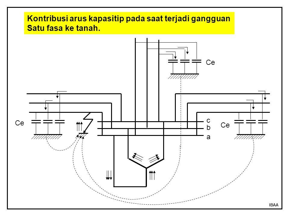 IBAA Ce b c a Kontribusi arus kapasitip pada saat terjadi gangguan Satu fasa ke tanah.