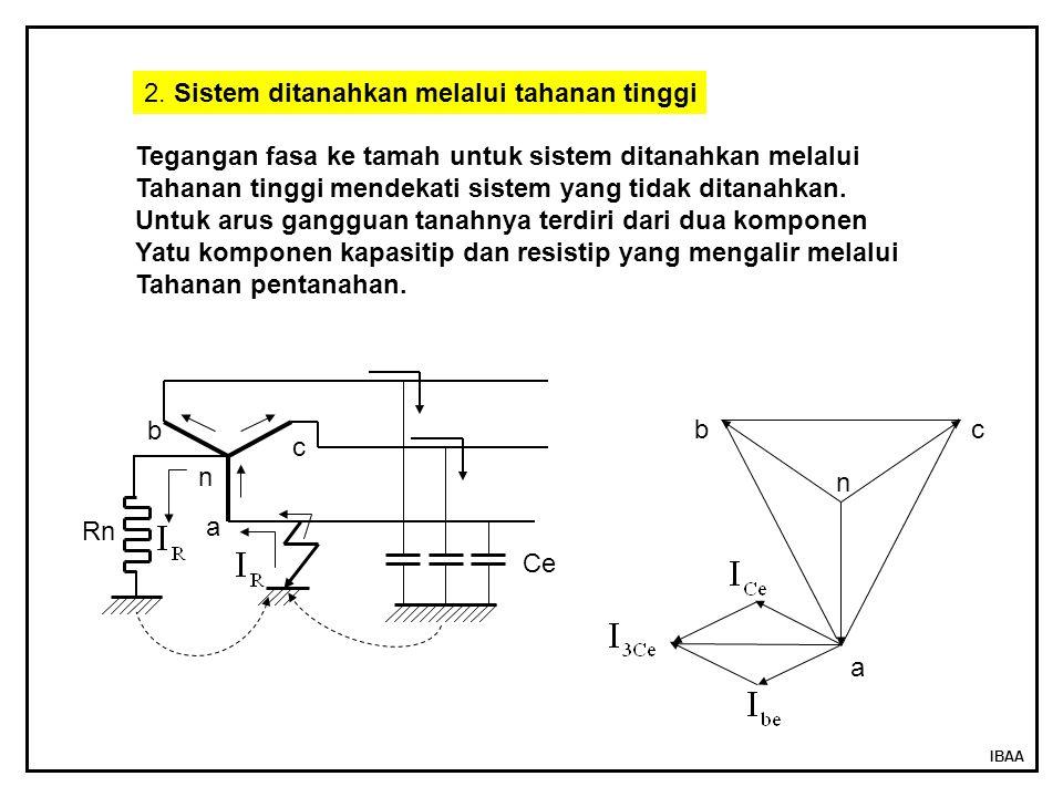 IBAA a n bc Ce a b c n Tegangan fasa ke tamah untuk sistem ditanahkan melalui Tahanan tinggi mendekati sistem yang tidak ditanahkan. Untuk arus ganggu