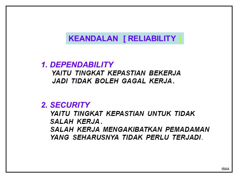 IBAA 1.DEPENDABILITY YAITU TINGKAT KEPASTIAN BEKERJA JADI TIDAK BOLEH GAGAL KERJA. 2.SECURITY YAITU TINGKAT KEPASTIAN UNTUK TIDAK SALAH KERJA. SALAH K