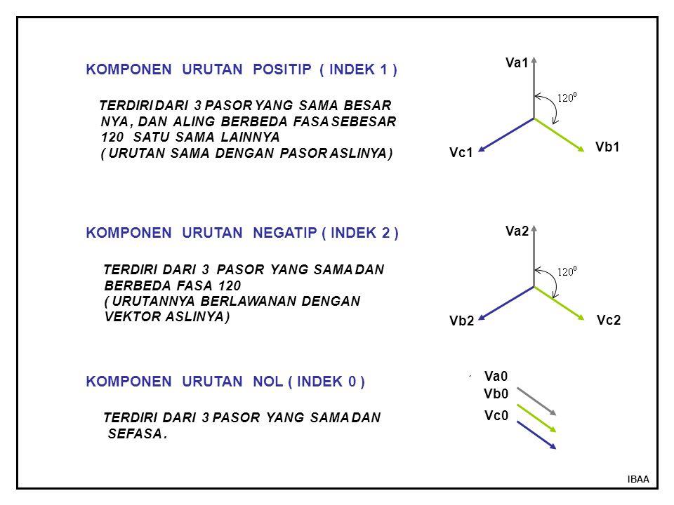IBAA Va1 Vb1 Vc1 Va2 Vc2 Vb2 Va0 Vb0 Vc0 KOMPONEN URUTAN POSITIP ( INDEK 1 ) TERDIRI DARI 3 PASOR YANG SAMA BESAR NYA, DAN ALING BERBEDA FASA SEBESAR 120 SATU SAMA LAINNYA ( URUTAN SAMA DENGAN PASOR ASLINYA ) KOMPONEN URUTAN NEGATIP ( INDEK 2 ) TERDIRI DARI 3 PASOR YANG SAMA DAN BERBEDA FASA 120 ( URUTANNYA BERLAWANAN DENGAN VEKTOR ASLINYA ) KOMPONEN URUTAN NOL ( INDEK 0 ) TERDIRI DARI 3 PASOR YANG SAMA DAN SEFASA.