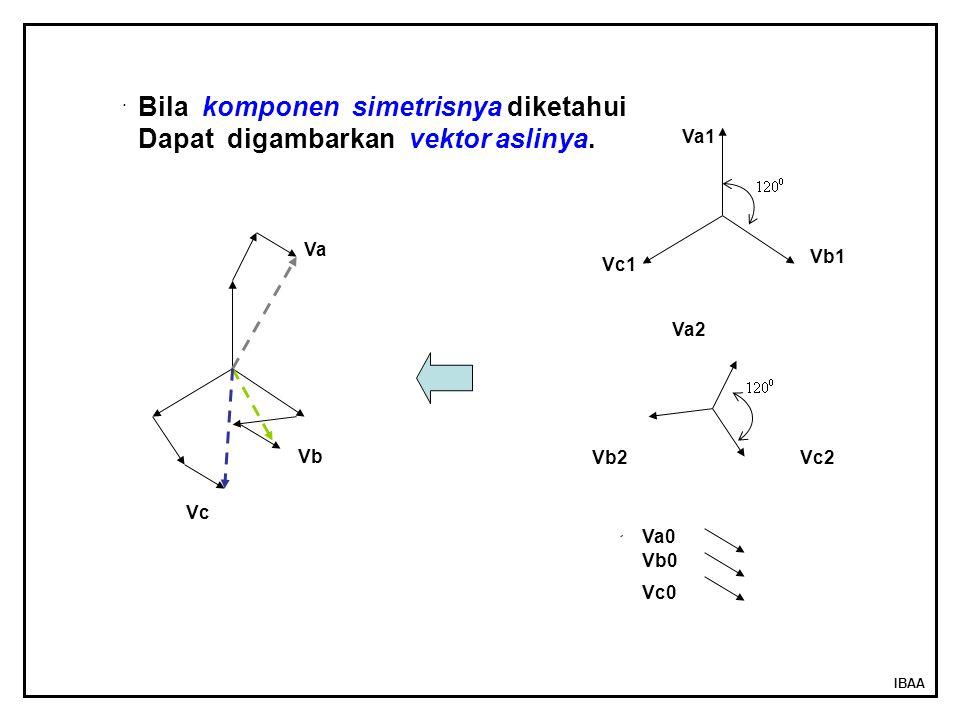 IBAA. Va1 Vb1 Vc1 Va2 Vc2Vb2 Va0 Vb0 Vc0 Va Vb Vc Bila komponen simetrisnya diketahui Dapat digambarkan vektor aslinya.