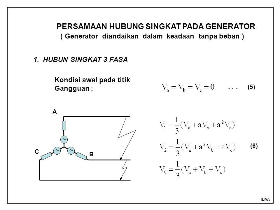IBAA A B C PERSAMAAN HUBUNG SINGKAT PADA GENERATOR ( Generator diandaikan dalam keadaan tanpa beban ) 1. HUBUN SINGKAT 3 FASA Kondisi awal pada titik