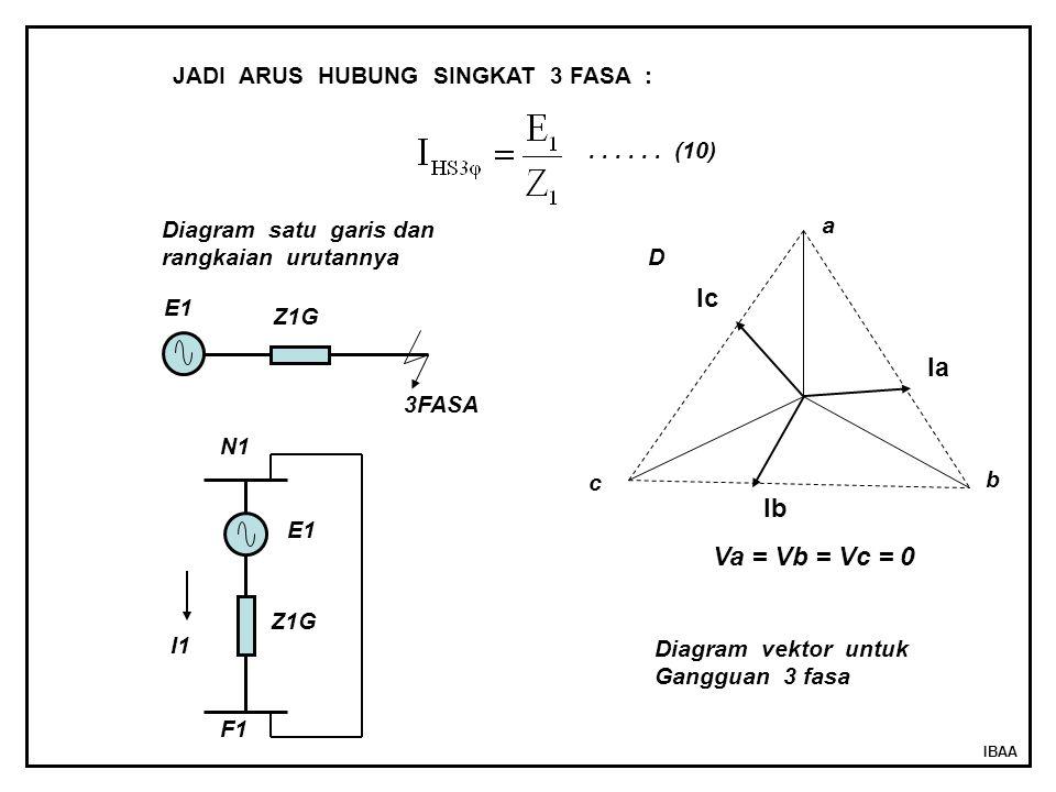 IBAA JADI ARUS HUBUNG SINGKAT 3 FASA : 3FASA E1 I1 N1 F1 Z1G E1 a b c Ia Ib Ic Va = Vb = Vc = 0......