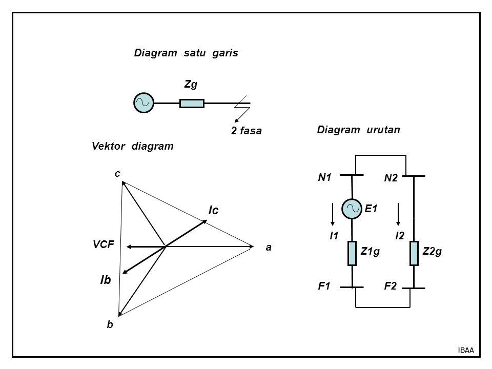 IBAA 2 fasa Zg E1 Z1gZ2g I1I2 N1 N2 F2F1 VCF Ic Ib a b c Vektor diagram Diagram satu garis Diagram urutan