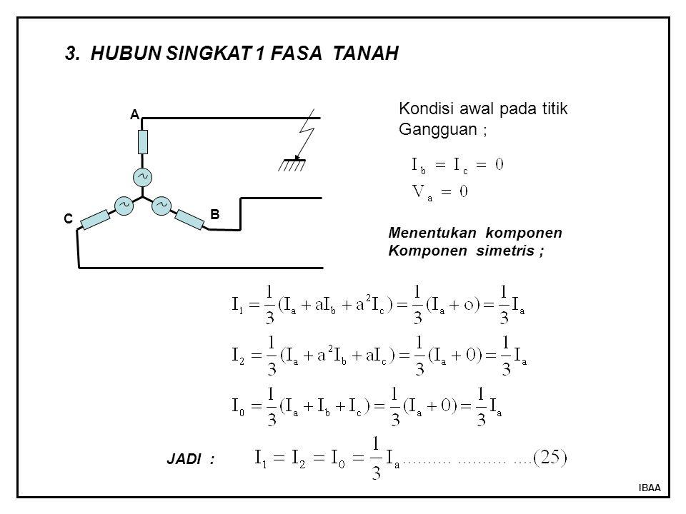IBAA A B C 3.HUBUN SINGKAT 1 FASA TANAH Kondisi awal pada titik Gangguan ; Menentukan komponen Komponen simetris ; JADI :