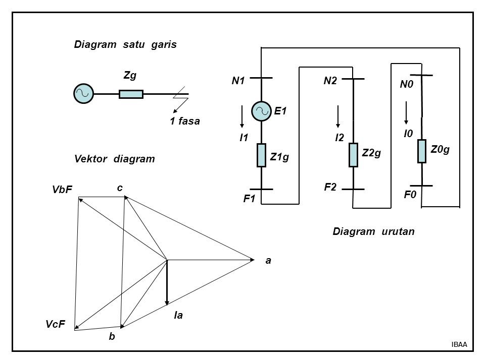 IBAA 1 fasa Zg E1 Z1g Z2g I1 I2 N1N2 F2 F1 a b c Vektor diagram Diagram satu garis Diagram urutan Z0g I0 N0 F0 Ia VbF VcF