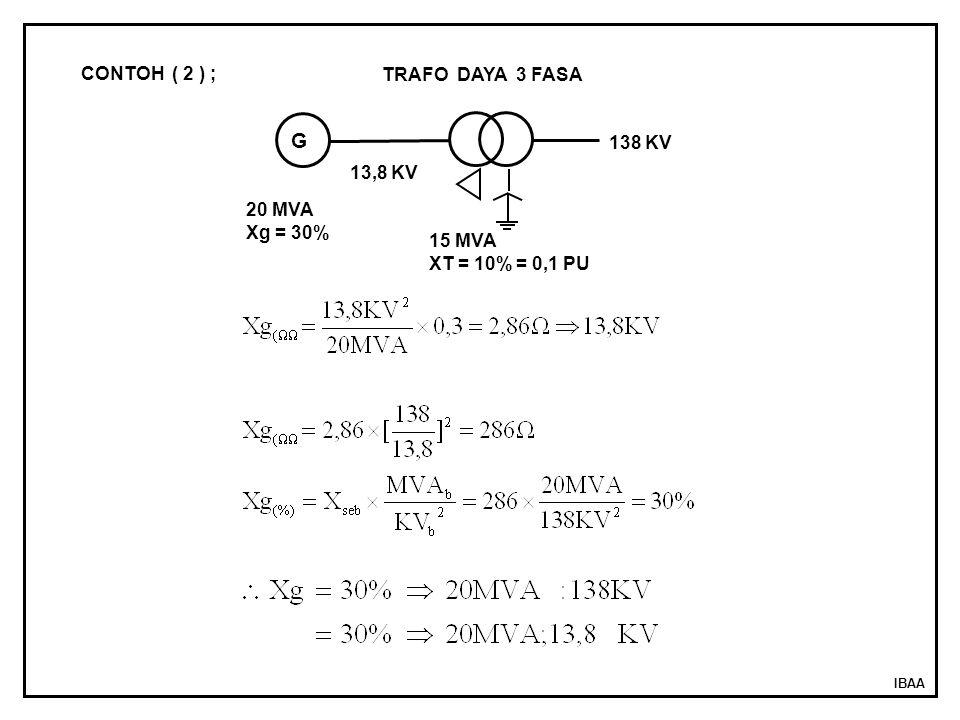 IBAA CONTOH ( 2 ) ; TRAFO DAYA 3 FASA 15 MVA XT = 10% = 0,1 PU 13,8 KV 138 KV 20 MVA Xg = 30% G